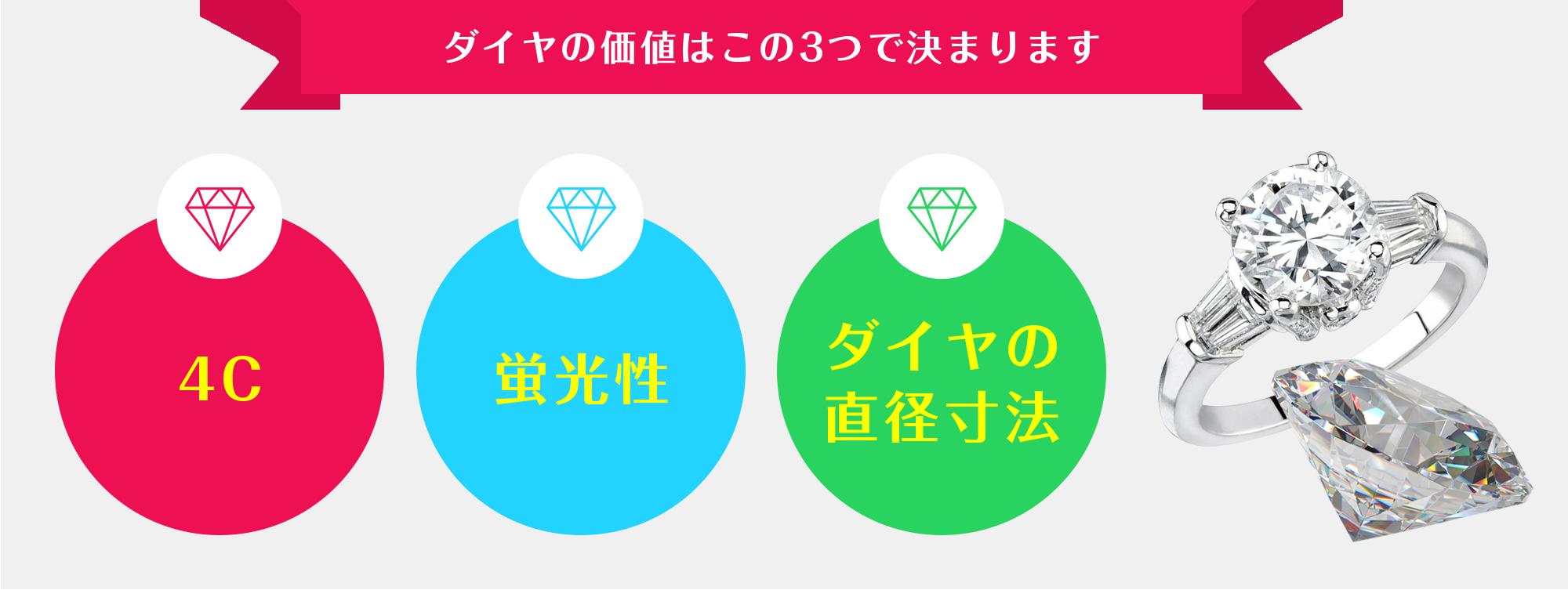 ダイヤの価値はこの3つで決まります